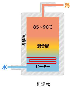 タンクに沸かしたお湯をためておく方式です。貯めてあるお湯を使用していくタイプです。(電気温水器・エコキュート)