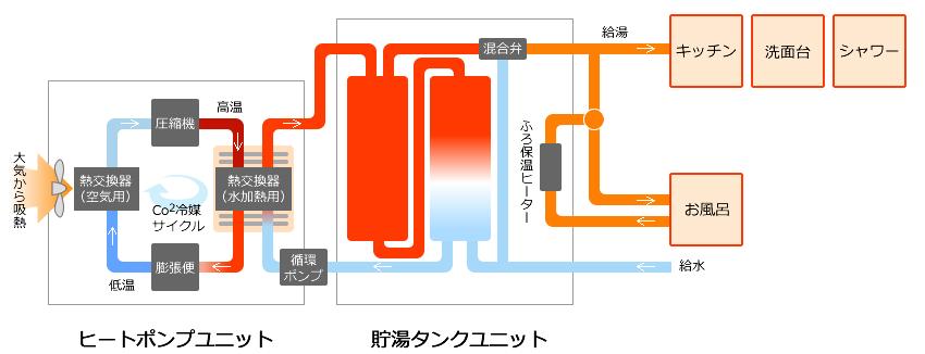 エコキュートとは、「自然冷媒ヒートポンプ給湯機」のことで、ヒートポンプ技術を使って空気の熱でお湯を沸かすことができる給湯器です。利用する電気も夜間の安い電力を使ってお湯を沸かすため、電気代を大きく節電できます。