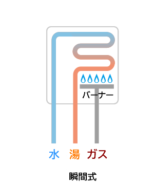 瞬間式:水栓をあけると同時にバーナーで水を熱して、瞬間的にお湯を作り出す方式です。使う時に必要な量を沸かすタイプです。(ガス給湯器・石油給湯器)